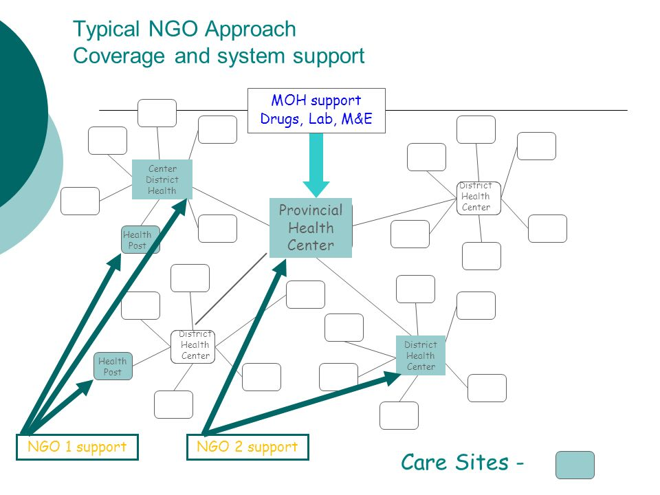 Typical NGO Approach Coverage and system support Provincial Health Center District Health Center Center District Health District Health Center Care Sites - NGO 1 supportNGO 2 support MOH support Drugs, Lab, M&E Health Post