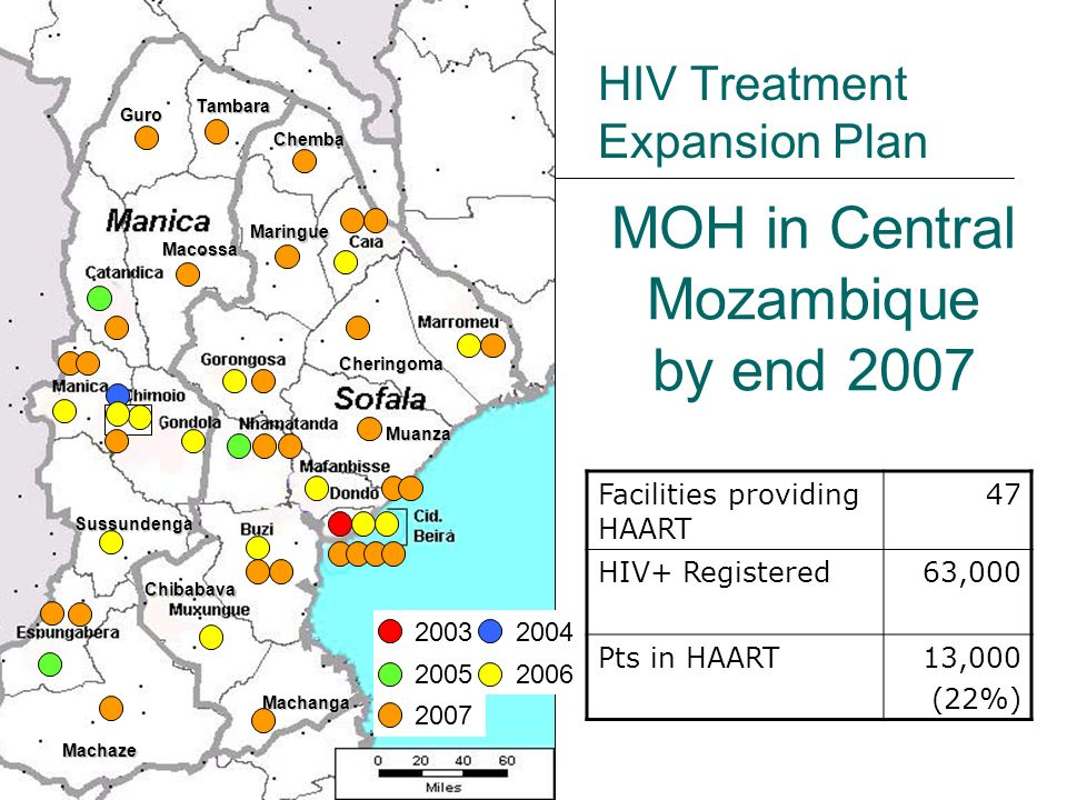 Guro Tambara Chemba Maringue Macossa Sussundenga Machaze Machanga Muanza Cheringoma Chibabava HIV Treatment Expansion Plan 2003 2004 2005 2006 2007 Facilities providing HAART 47 HIV+ Registered63,000 Pts in HAART13,000 (22%) MOH in Central Mozambique by end 2007
