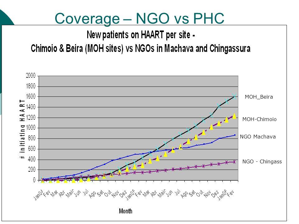 MOH-Chimoio NGO Machava MOH_Beira NGO - Chingass Coverage – NGO vs PHC