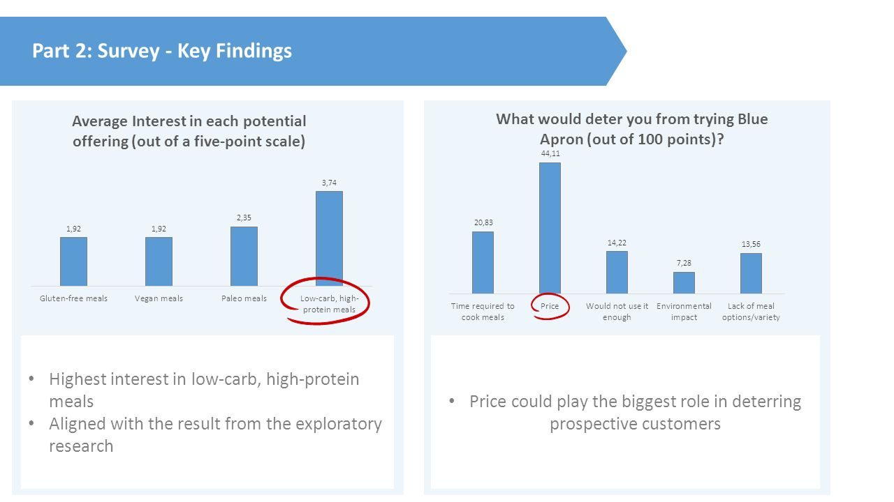 Blue apron low carb - 8 Part 2 Survey Key Findings Highest Interest In Low Carb High Protein Meals Aligned With The Result From The Exploratory Research Price Could Play The