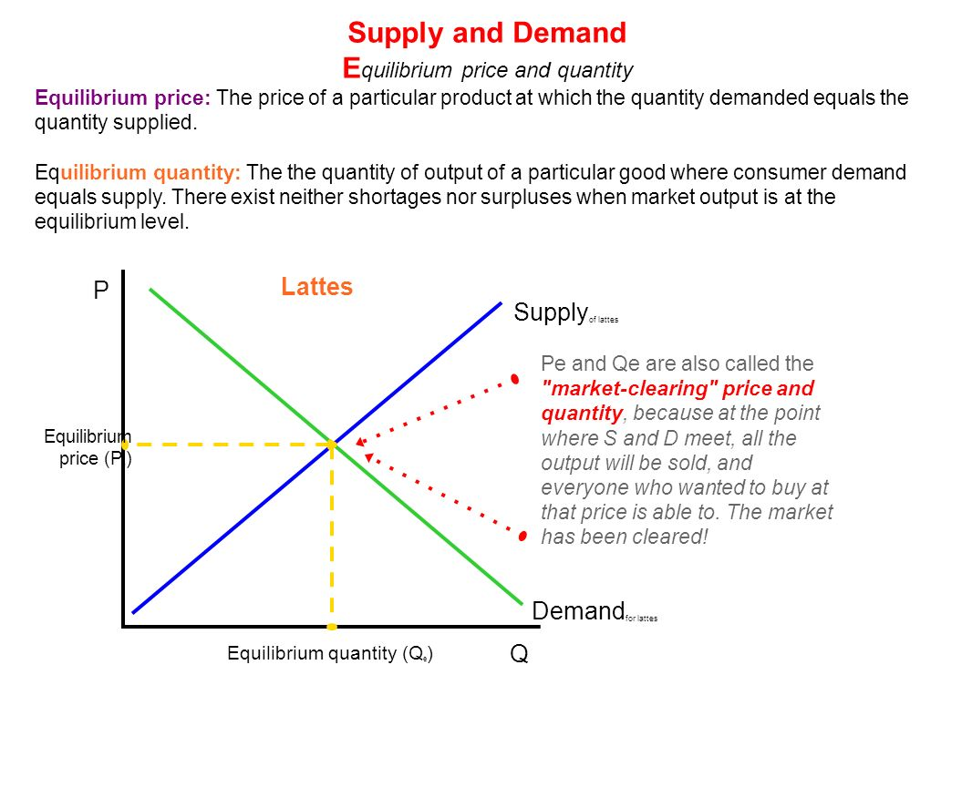 price mechanism determines equilibrium price market and wh The price mechanism is used also to explain how a free market economy or the private sector allocates resources and determines a market price within an industry2 where demand equals supply this would be at the 'equilibrium price and quantity' always found automatically within a perfectly competitive market when buyers and sellers interact.