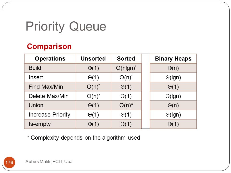 Priority Queue Abbas Malik; FCIT, UoJ 176 OperationsUnsortedSortedBinary Heaps Build  (1) O(nlgn) *  (n) Insert  (1) O(n) *  (lgn) Find Max/MinO(n) *  (1) Delete Max/MinO(n) *  (1)  (lgn) Union  (1) O(n)*  (n) Increase Priority  (1)  (lgn) Is-empty  (1) * Complexity depends on the algorithm used Comparison