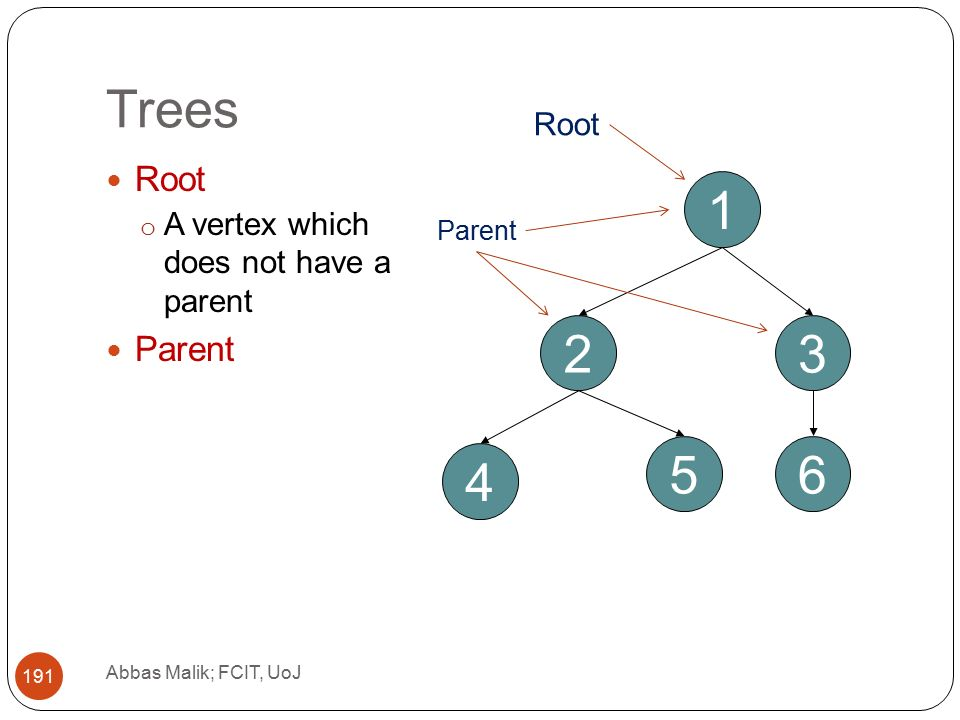 Trees Abbas Malik; FCIT, UoJ Root o A vertex which does not have a parent Parent Root Parent