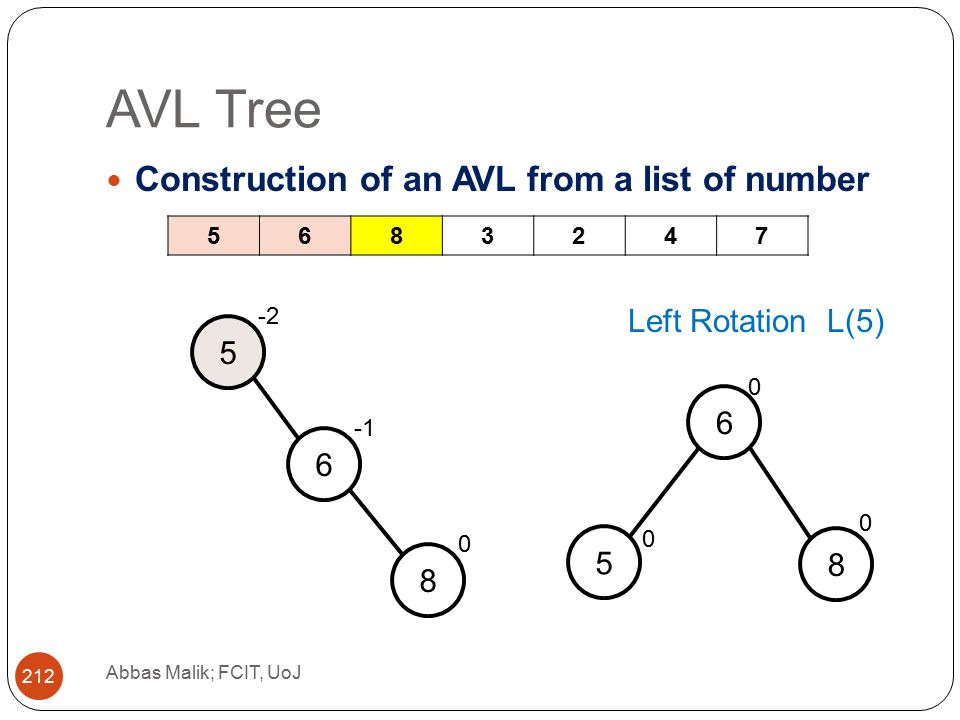 AVL Tree Abbas Malik; FCIT, UoJ 212 Construction of an AVL from a list of number Left Rotation L(5)