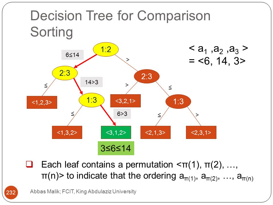 Decision Tree for Comparison Sorting Abbas Malik; FCIT, King Abdulaziz University 232 1:2 2:3 1:3 6≤14 ≤ > ≤ 14>3 > 6>3 ≤ ≤> =  Each leaf contains a permutation to indicate that the ordering a π(1), a π(2), …, a π(n) 3≤6≤14