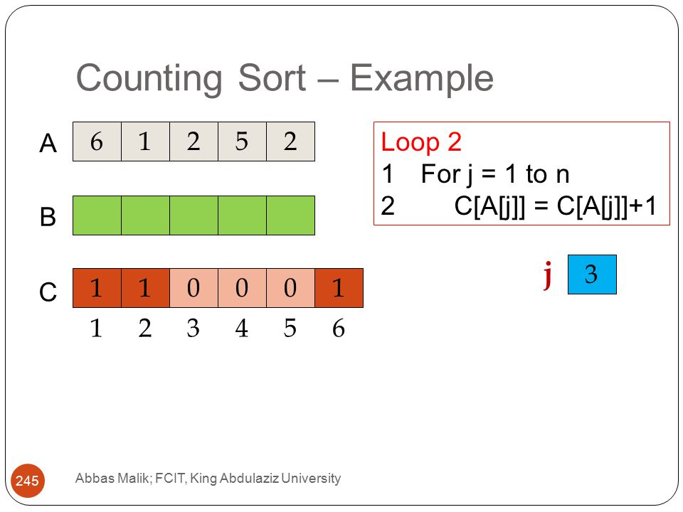 Counting Sort – Example Abbas Malik; FCIT, King Abdulaziz University A C B Loop 2 1For j = 1 to n 2C[A[j]] = C[A[j]] j