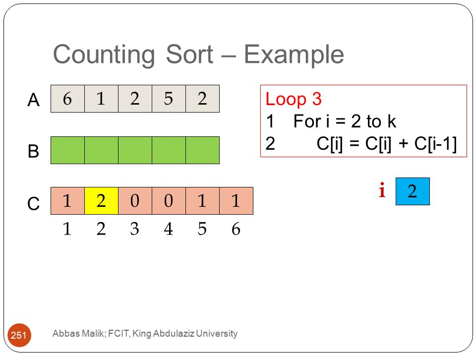 Counting Sort – Example Abbas Malik; FCIT, King Abdulaziz University A C B Loop 3 1For i = 2 to k 2C[i] = C[i] + C[i-1] i