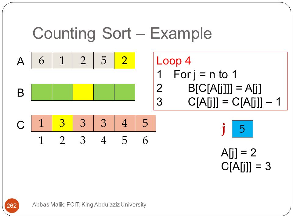 Counting Sort – Example Abbas Malik; FCIT, King Abdulaziz University A C B Loop 4 1For j = n to 1 2B[C[A[j]]] = A[j] 3C[A[j]] = C[A[j]] – j A[j] = 2 C[A[j]] = 3