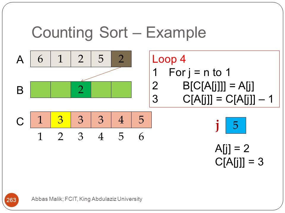 Counting Sort – Example Abbas Malik; FCIT, King Abdulaziz University A C 2 B Loop 4 1For j = n to 1 2B[C[A[j]]] = A[j] 3C[A[j]] = C[A[j]] – j A[j] = 2 C[A[j]] = 3