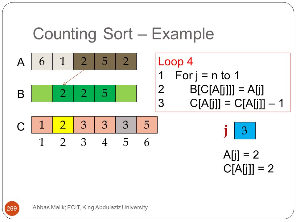 Counting Sort – Example Abbas Malik; FCIT, King Abdulaziz University A C 225 B Loop 4 1For j = n to 1 2B[C[A[j]]] = A[j] 3C[A[j]] = C[A[j]] – j A[j] = 2 C[A[j]] = 2