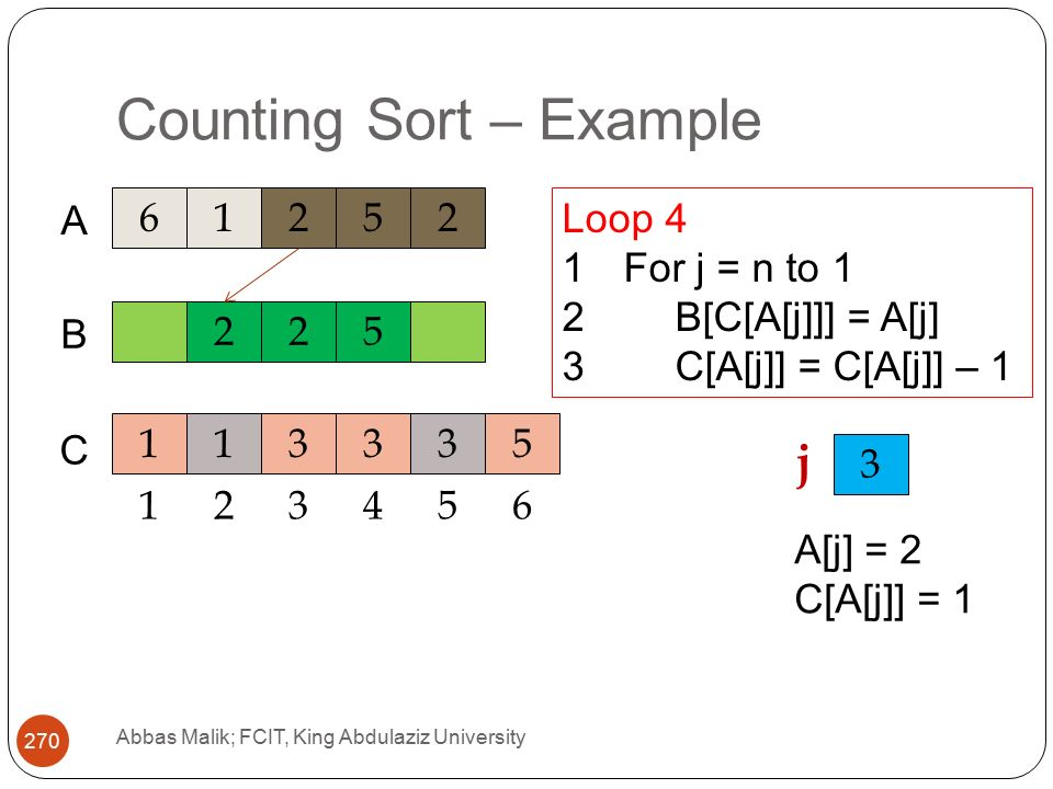 Counting Sort – Example Abbas Malik; FCIT, King Abdulaziz University A C 225 B Loop 4 1For j = n to 1 2B[C[A[j]]] = A[j] 3C[A[j]] = C[A[j]] – j A[j] = 2 C[A[j]] = 1