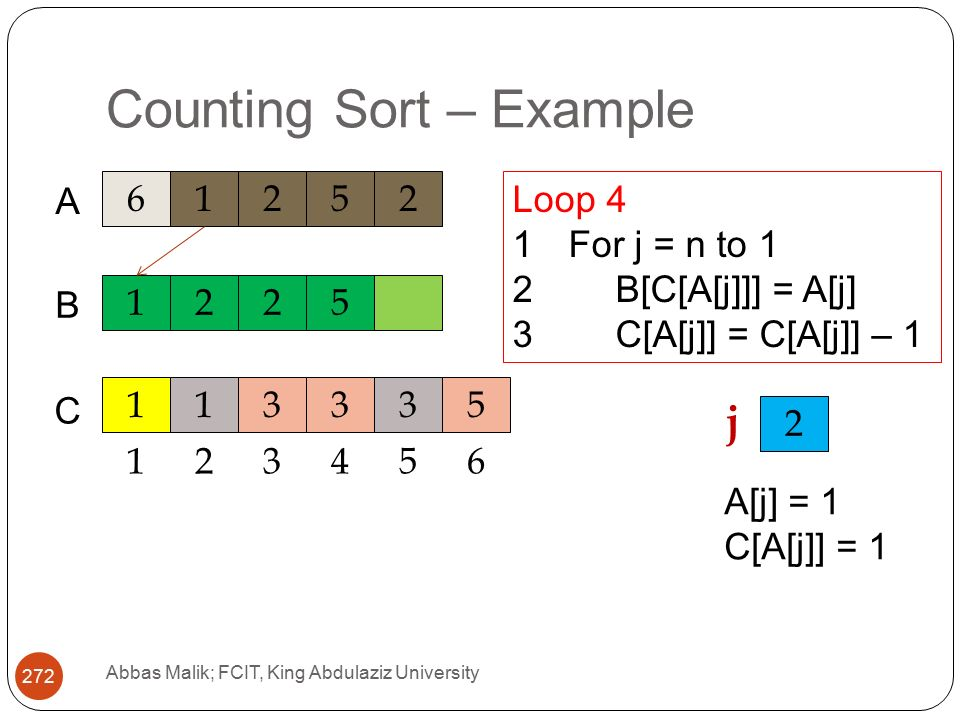 Counting Sort – Example Abbas Malik; FCIT, King Abdulaziz University A C 1225 B Loop 4 1For j = n to 1 2B[C[A[j]]] = A[j] 3C[A[j]] = C[A[j]] – j A[j] = 1 C[A[j]] = 1