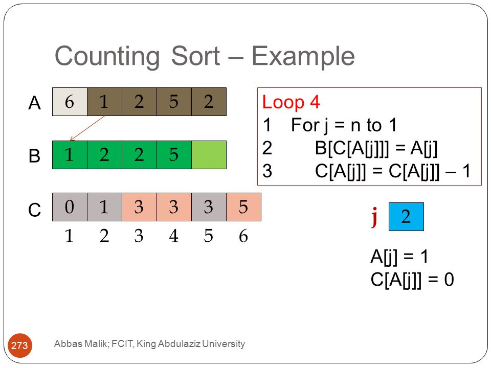 Counting Sort – Example Abbas Malik; FCIT, King Abdulaziz University A C 1225 B Loop 4 1For j = n to 1 2B[C[A[j]]] = A[j] 3C[A[j]] = C[A[j]] – j A[j] = 1 C[A[j]] = 0
