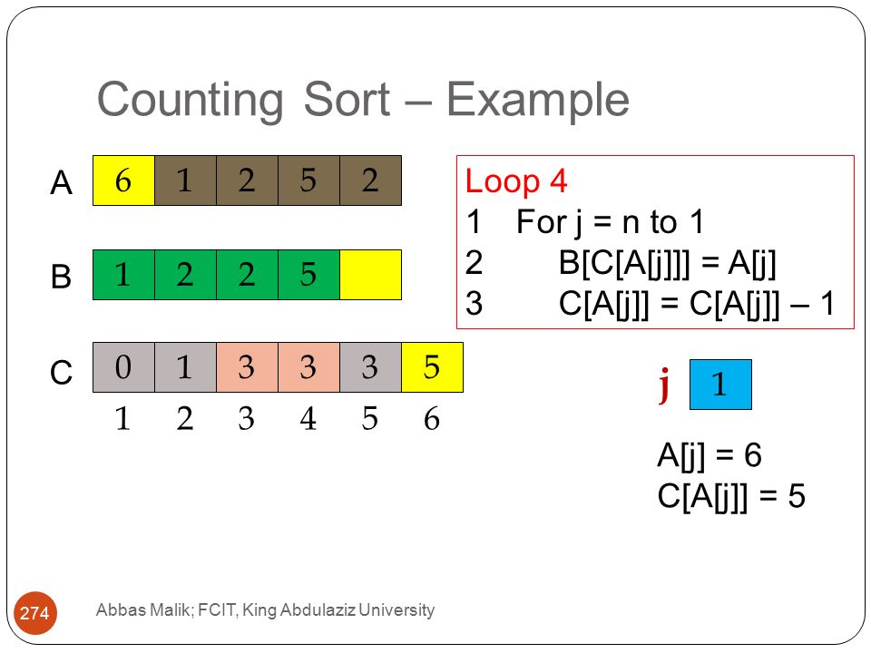Counting Sort – Example Abbas Malik; FCIT, King Abdulaziz University A C 1225 B Loop 4 1For j = n to 1 2B[C[A[j]]] = A[j] 3C[A[j]] = C[A[j]] – j A[j] = 6 C[A[j]] = 5