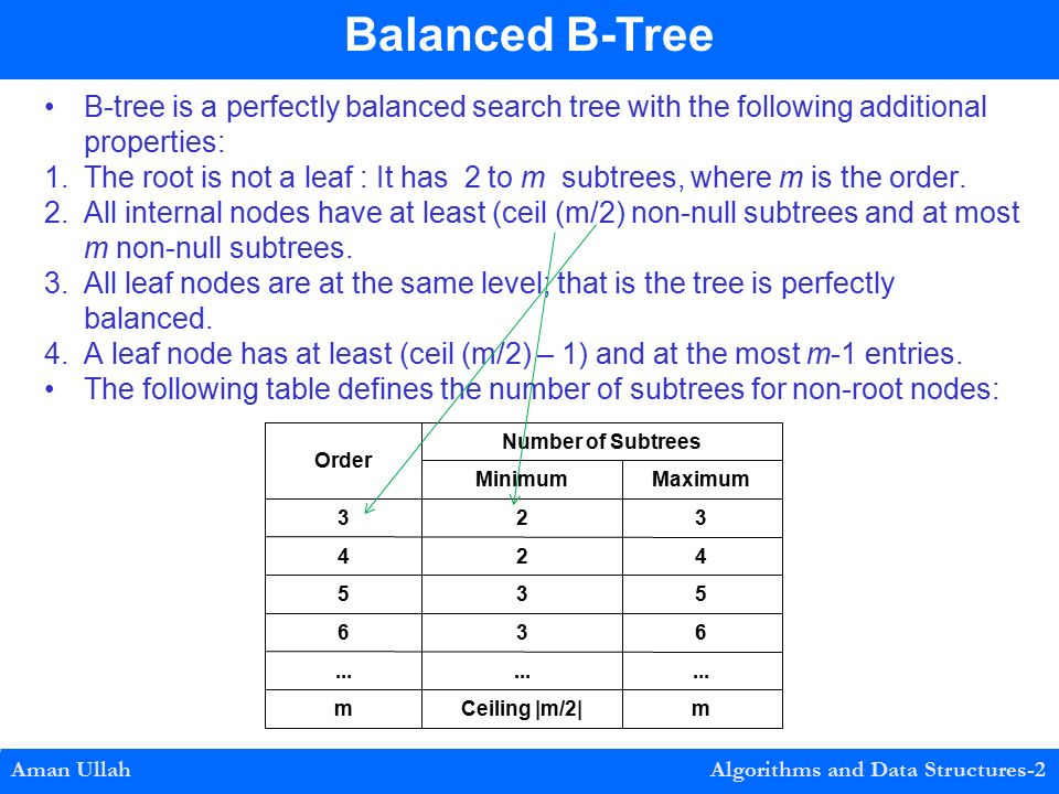 B-tree is a perfectly balanced search tree with the following additional properties: 1.The root is not a leaf : It has 2 to m subtrees, where m is the order.