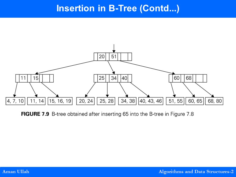 Aman Ullah Algorithms and Data Structures-2 Insertion in B-Tree (Contd...)