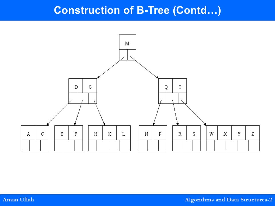 Aman Ullah Algorithms and Data Structures-2 Construction of B-Tree (Contd…)