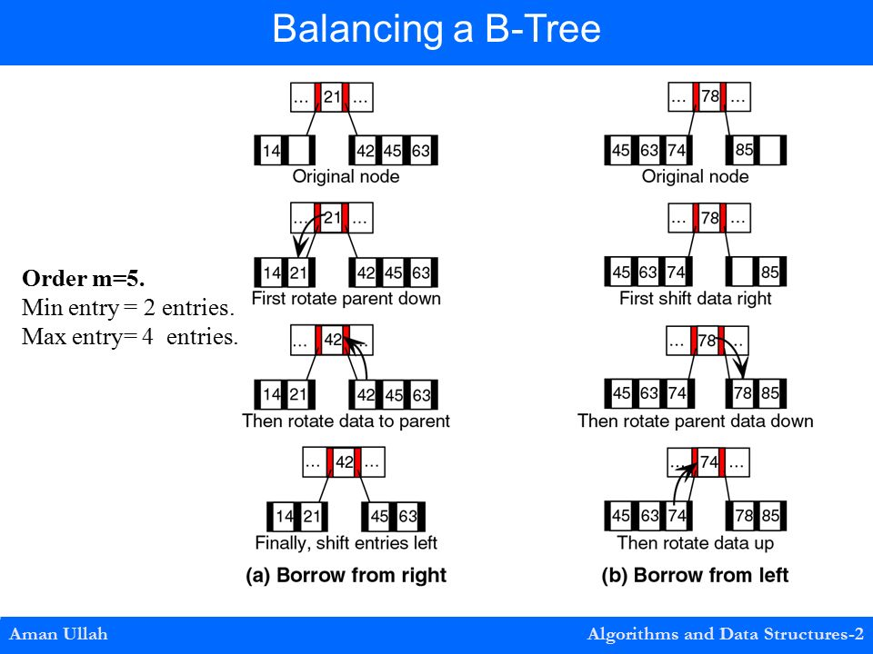 Aman Ullah Algorithms and Data Structures-2 Balancing a B-Tree Order m=5.