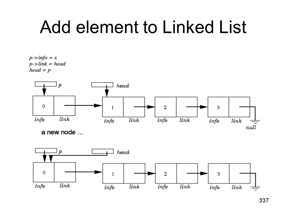 Add element to Linked List 337