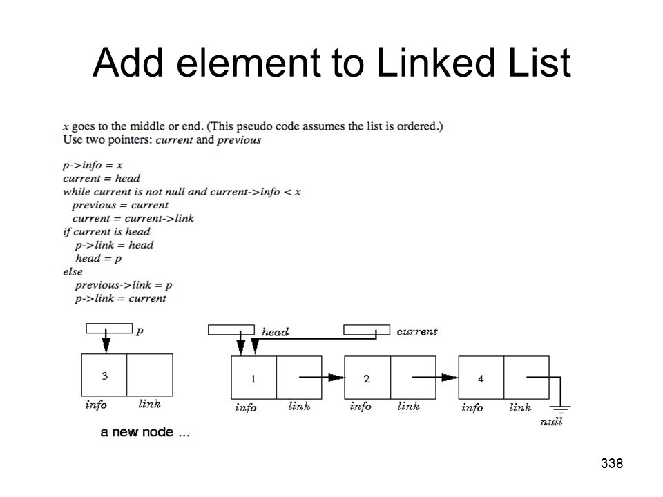 Add element to Linked List 338
