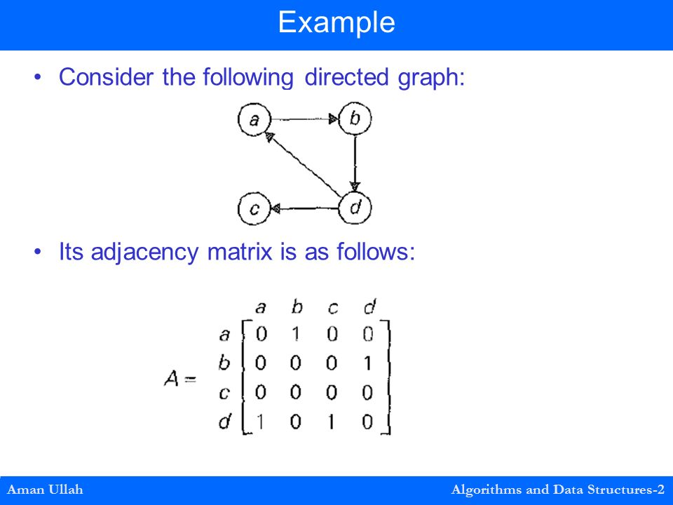 Consider the following directed graph: Its adjacency matrix is as follows: Aman Ullah Algorithms and Data Structures-2 Example