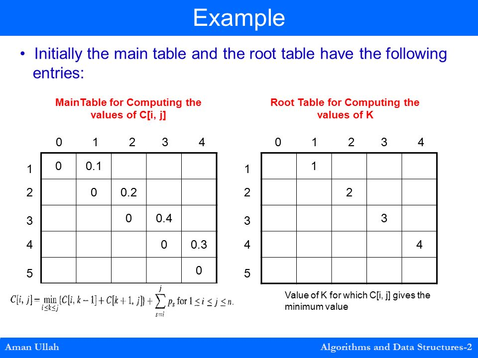 Aman Ullah Algorithms and Data Structures-2 Example Initially the main table and the root table have the following entries: Root Table for Computing the values of K MainTable for Computing the values of C[i, j] Value of K for which C[i, j] gives the minimum value