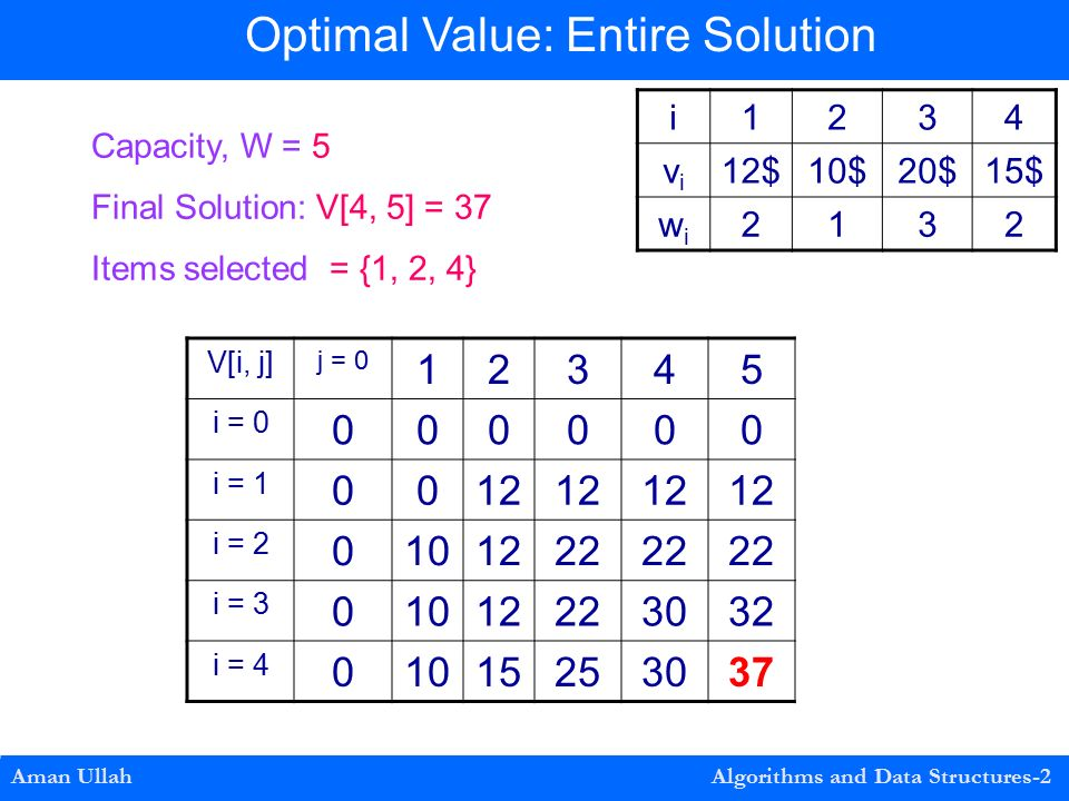 V[i, j] j = i = i = i = i = i = Aman Ullah Algorithms and Data Structures-2 Optimal Value: Entire Solution Capacity, W = 5 Final Solution: V[4, 5] = 37 Items selected = {1, 2, 4} i1234 vivi 12$10$20$15$ wiwi 2132