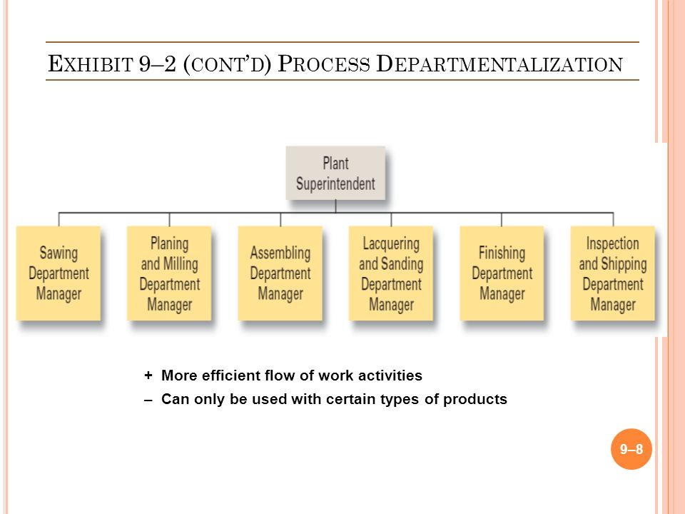 E XHIBIT 9–2 ( CONT ' D ) P ROCESS D EPARTMENTALIZATION 9–8 +More efficient flow of work activities –Can only be used with certain types of products