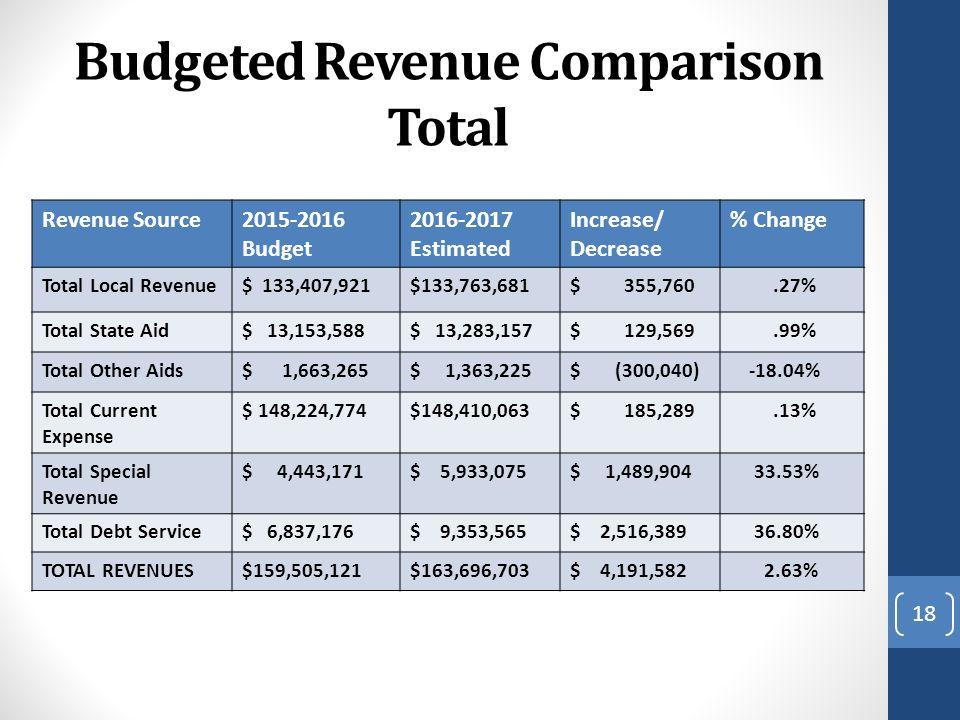 Budgeted Revenue Comparison Total Revenue Source2015-2016 Budget 2016-2017 Estimated Increase/ Decrease % Change Total Local Revenue$ 133,407,921$133,763,681$ 355,760.27% Total State Aid$ 13,153,588$ 13,283,157$ 129,569.99% Total Other Aids$ 1,663,265$ 1,363,225$ (300,040) -18.04% Total Current Expense $ 148,224,774$148,410,063$ 185,289.13% Total Special Revenue $ 4,443,171$ 5,933,075$ 1,489,904 33.53% Total Debt Service$ 6,837,176$ 9,353,565$ 2,516,389 36.80% TOTAL REVENUES$159,505,121$163,696,703$ 4,191,582 2.63% 18