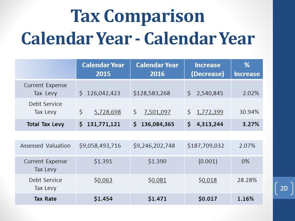 Tax Comparison Calendar Year - Calendar Year Calendar Year 2015 Calendar Year 2016 Increase (Decrease) % Increase Current Expense Tax Levy$ 126,042,423$128,583,268$ 2,540,845 2.02% Debt Service Tax Levy$ 5,728,698$ 7,501,097$ 1,772,399 30.94% Total Tax Levy$ 131,771,121$ 136,084,365$ 4,313,244 3.27% 20 Assessed Valuation$9,058,493,716$9,246,202,748$187,709,0322.07% Current Expense Tax Levy $1.391$1.390(0.001) 0% Debt Service Tax Levy $0.063$0.081$0.018 28.28% Tax Rate$1.454$1.471$0.017 1.16%
