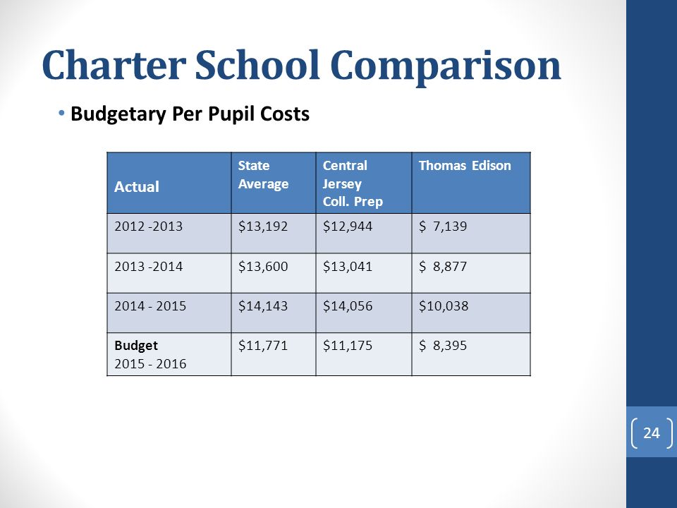 Charter School Comparison Budgetary Per Pupil Costs 24 Actual State Average Central Jersey Coll.