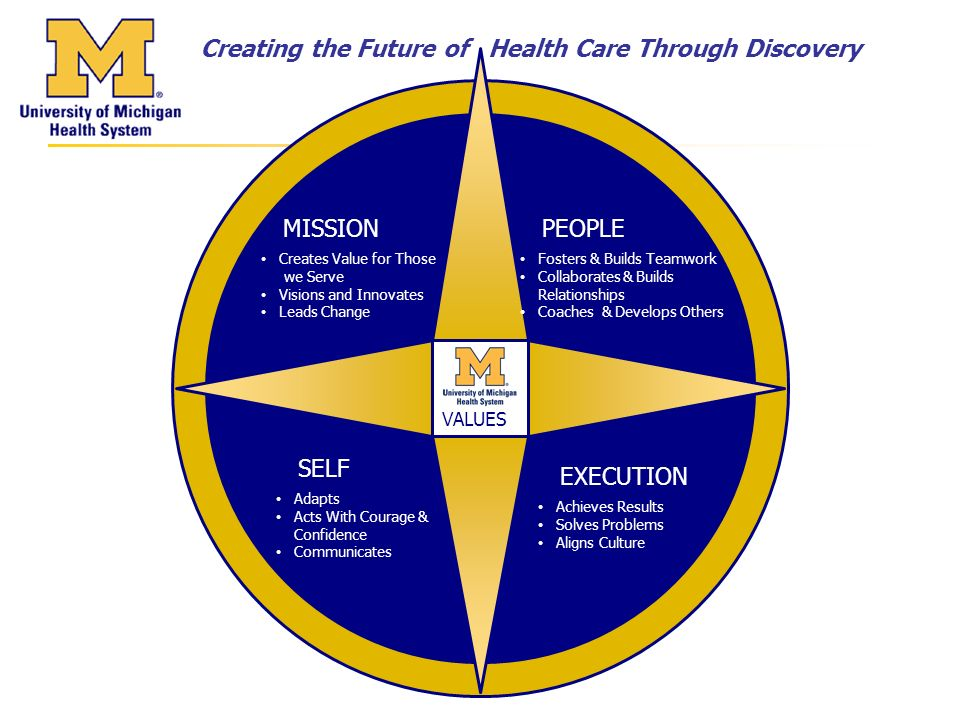 MISSION Creates Value for Those we Serve Visions and Innovates Leads Change PEOPLE Fosters & Builds Teamwork Collaborates & Builds Relationships Coaches & Develops Others EXECUTION Achieves Results Solves Problems Aligns Culture Creating the Future of Health Care Through Discovery VALUES SELF Adapts Acts With Courage & Confidence Communicates