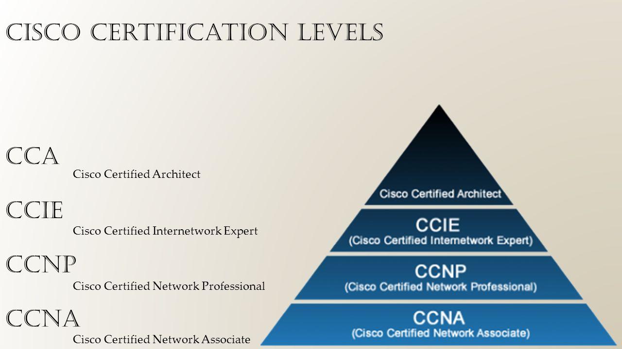 Cisco ccna cisco certified network associate ppt download 3 cisco certification levels ccna ccnp ccie cca cisco certified network associate cisco certified network professional cisco certified internetwork expert 1betcityfo Gallery