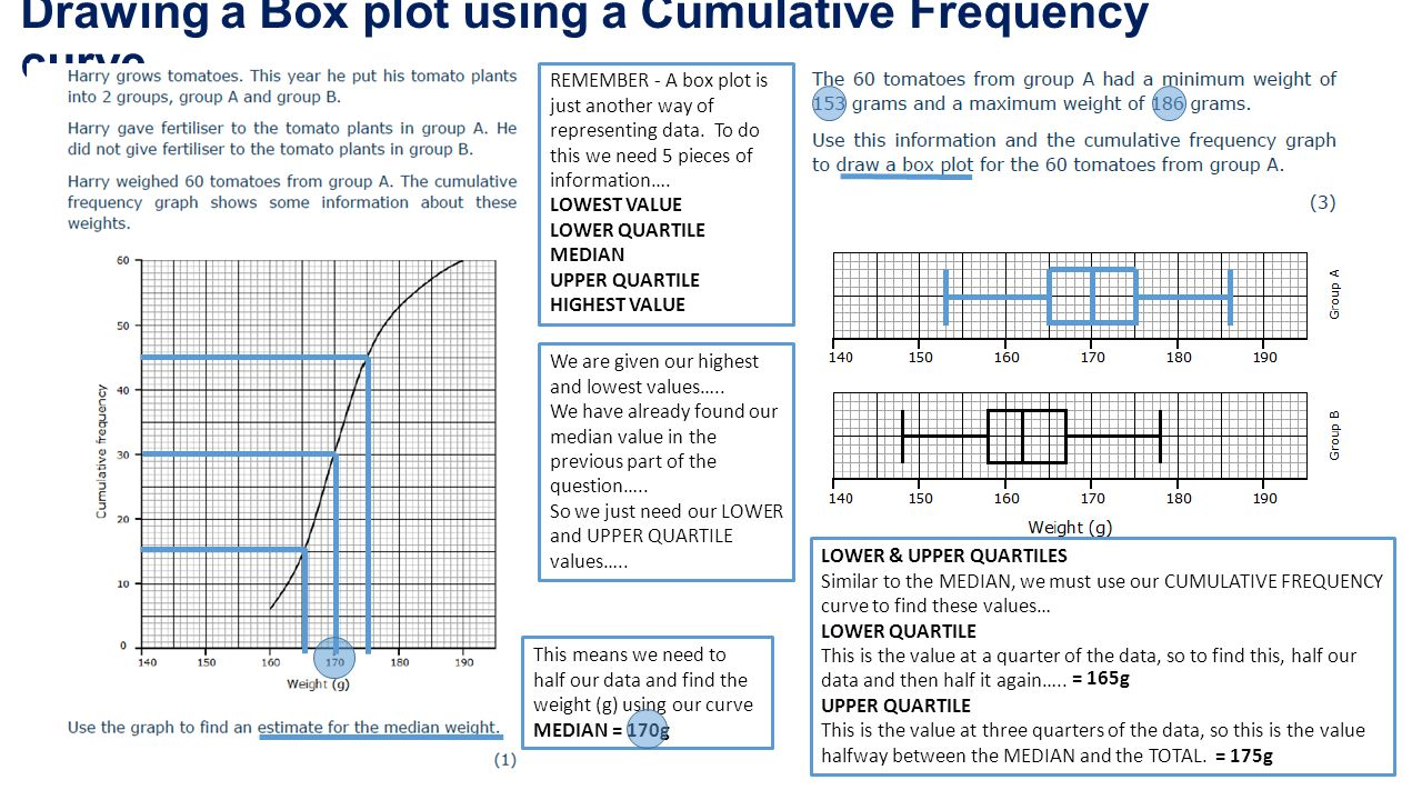 Drawing A Box Plot Using A Cumulative Frequency Curve This Means We Need To  Half Our