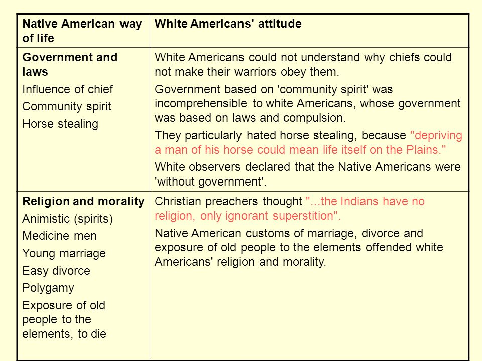 Native American way of life White Americans attitude Government and laws Influence of chief Community spirit Horse stealing White Americans could not understand why chiefs could not make their warriors obey them.
