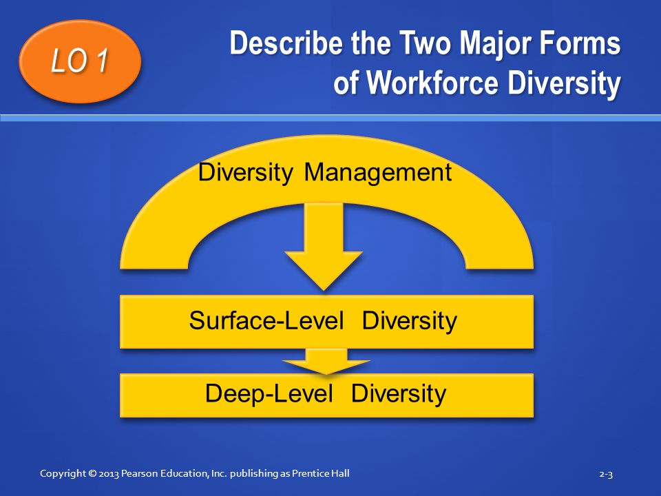 Describe the Two Major Forms of Workforce Diversity Copyright © 2013 Pearson Education, Inc.