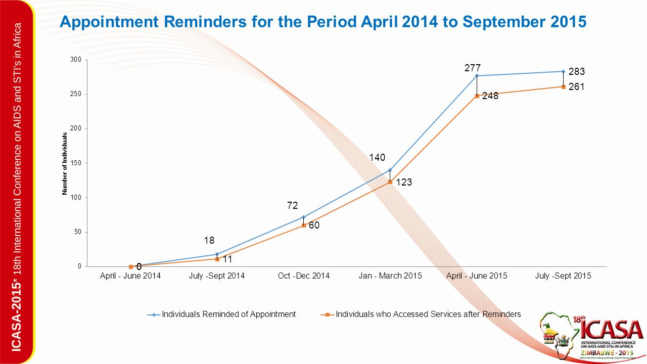 Appointment Reminders for the Period April 2014 to September 2015
