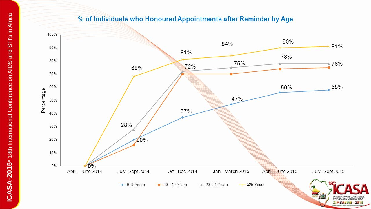 % of Individuals who Honoured Appointments after Reminder by Age
