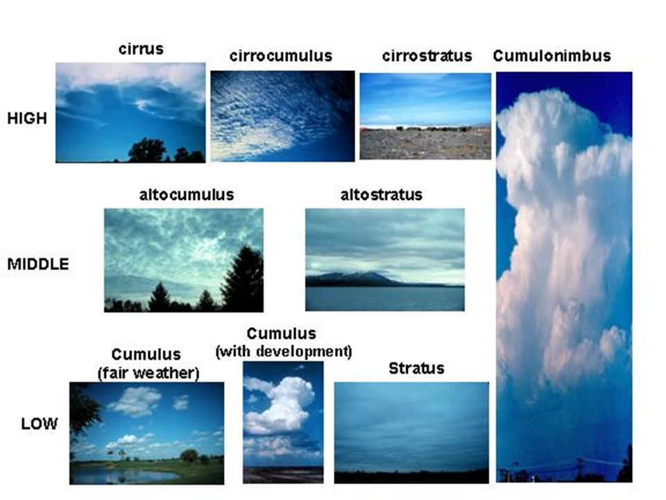 Chapter 18 Moisture, Clouds, & Precipitation Water in the ...