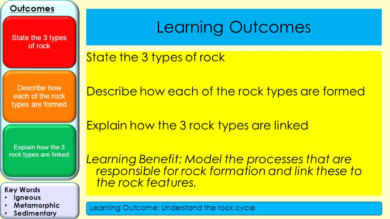 worksheet Rock Types Worksheet describe how each of the rock types are formed explain 3 2 types