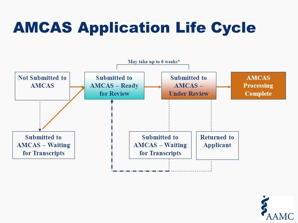 Amcas coursework