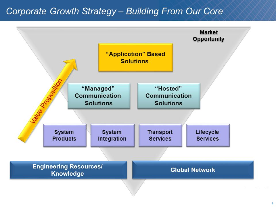 corporate growth strategy How can the answer be improved.
