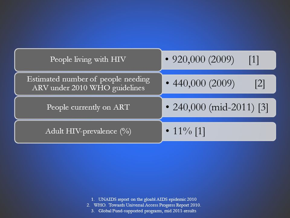 920,000 (2009) [1] People living with HIV 440,000 (2009) [2] Estimated number of people needing ARV under 2010 WHO guidelines 240,000 (mid-2011) [3] People currently on ART 11% [1] Adult HIV-prevalence (%) 1.UNAIDS report on the gloabl AIDS epidemic WHO.