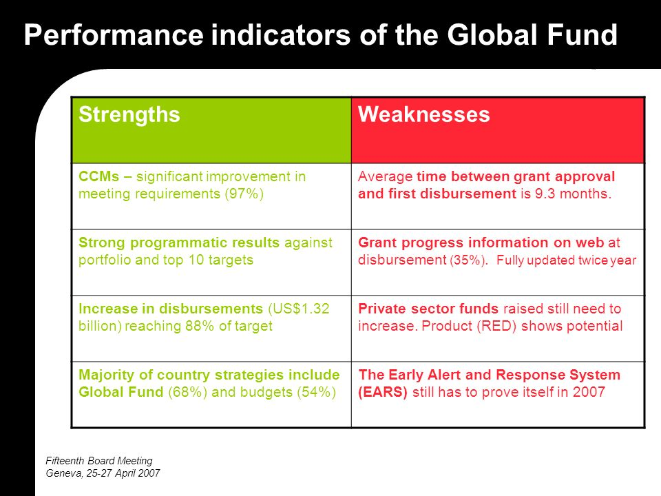 Fifteenth Board Meeting Geneva, April 2007 Performance indicators of the Global Fund StrengthsWeaknesses CCMs – significant improvement in meeting requirements (97%) Average time between grant approval and first disbursement is 9.3 months.