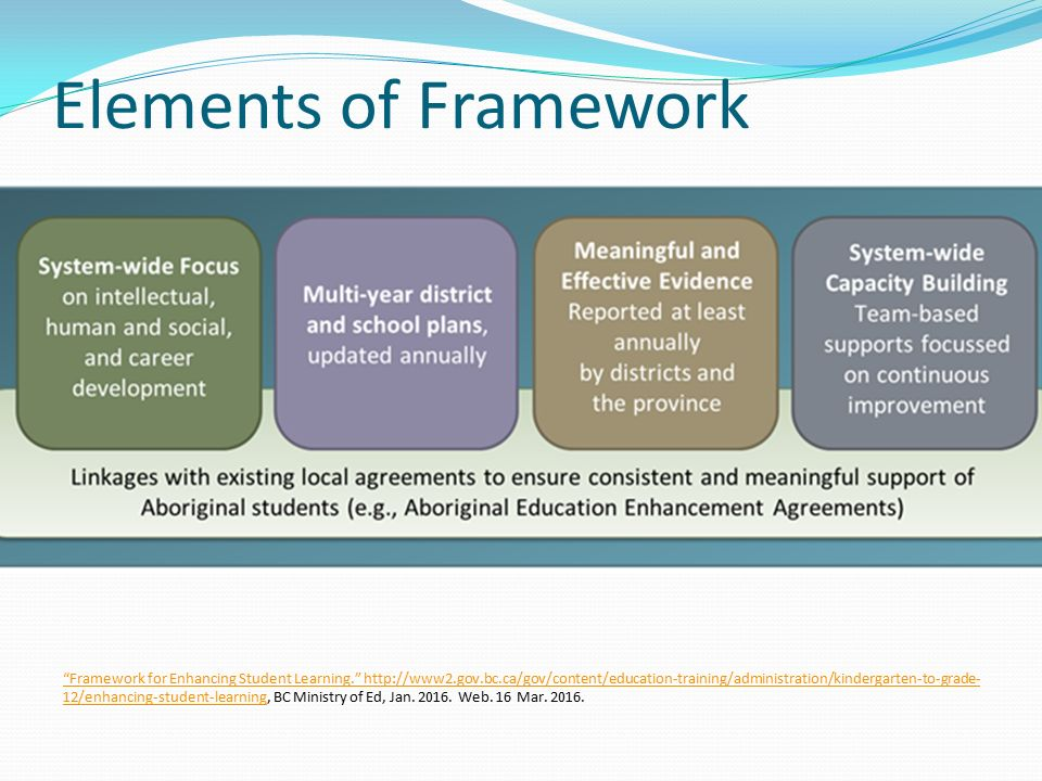 Elements of Framework Framework for Enhancing Student Learning. http://www2.gov.bc.ca/gov/content/education-training/administration/kindergarten-to-grade- 12/enhancing-student-learning Framework for Enhancing Student Learning. http://www2.gov.bc.ca/gov/content/education-training/administration/kindergarten-to-grade- 12/enhancing-student-learning, BC Ministry of Ed, Jan.