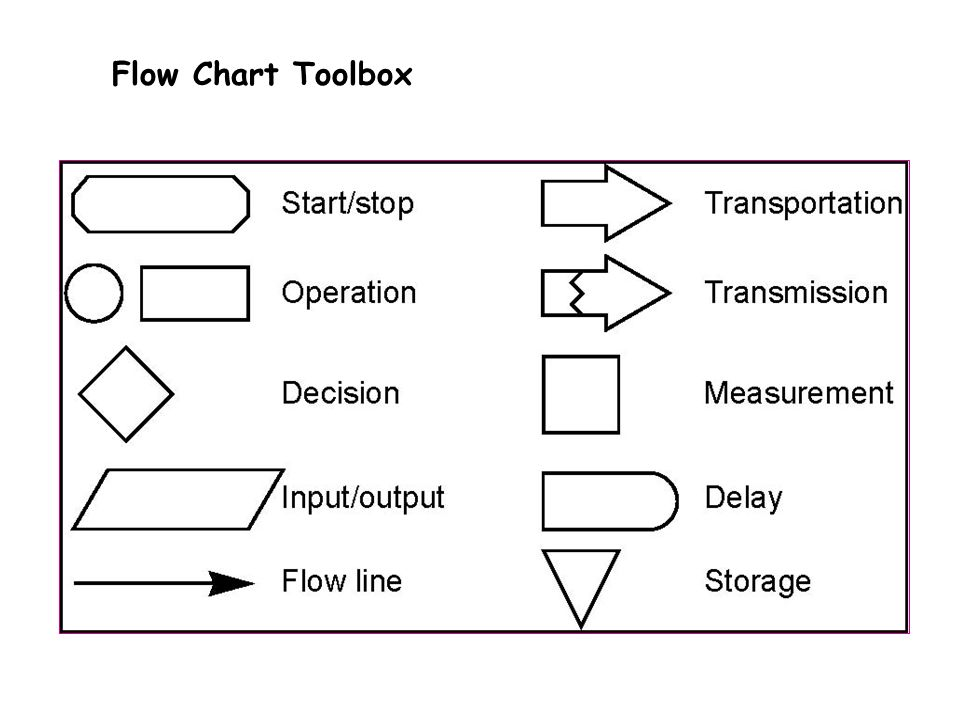 Flow Chart Toolbox