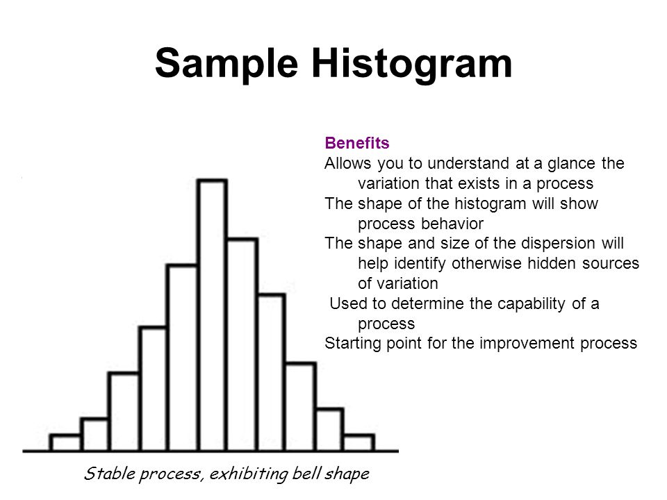 Sample Histogram Benefits Allows you to understand at a glance the variation that exists in a process The shape of the histogram will show process behavior The shape and size of the dispersion will help identify otherwise hidden sources of variation Used to determine the capability of a process Starting point for the improvement process Stable process, exhibiting bell shape