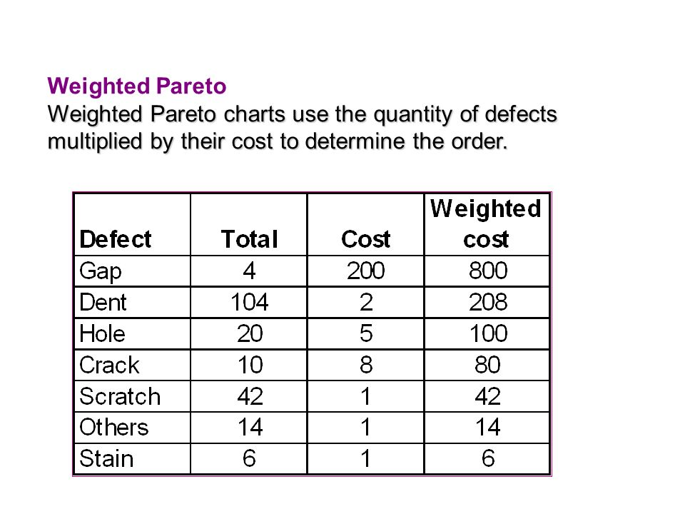 Weighted Pareto Weighted Pareto charts use the quantity of defects multiplied by their cost to determine the order.