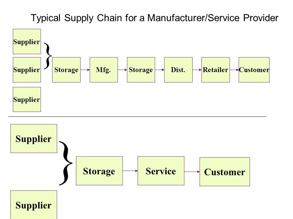 Typical Supply Chain for a Manufacturer/Service Provider Supplier Storage } Mfg.StorageDist.RetailerCustomer Supplier } StorageService Customer