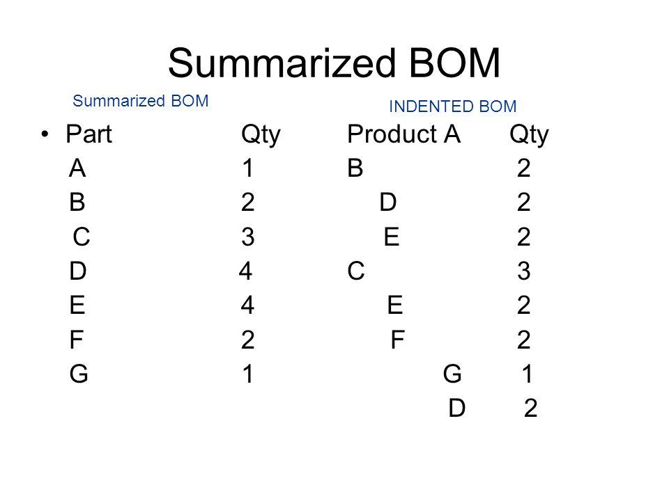Summarized BOM PartQty A1 B2 C3 D 4 E4 F2 G1 Product A Qty B 2 D 2 E 2 C 3 E 2 F 2 G 1 D 2 INDENTED BOM Summarized BOM
